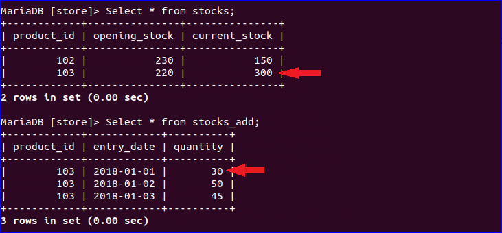 Suppose you need to update quantity value of stocks_add table where product_id is 103 and entry_date is 2018-01-01 which is 30 now.  sc 1 st  Linux Hint & Learning MariaDB Triggers | Linux Hint