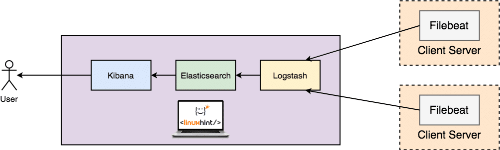 Install Elasticsearch, Logstash, and Kibana (ELK Stack) on