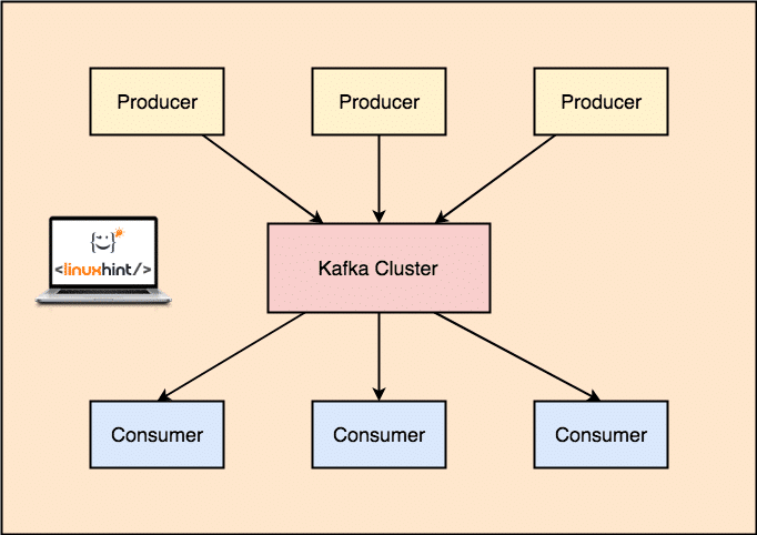 Apache Kafka Tutorial – Linux Hint