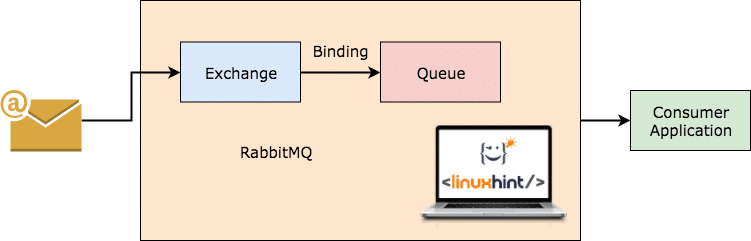 RabbitMQ Working