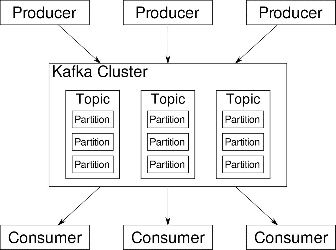 Apache Kafka using Keys for Partition – Linux Hint