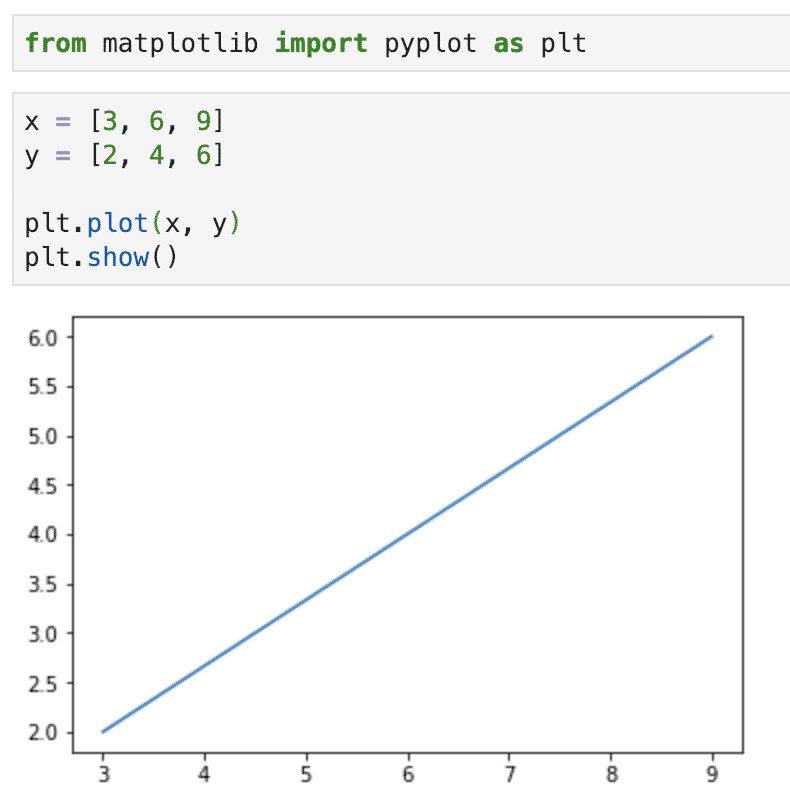Python Matplotlib Tutorial – Linux Hint
