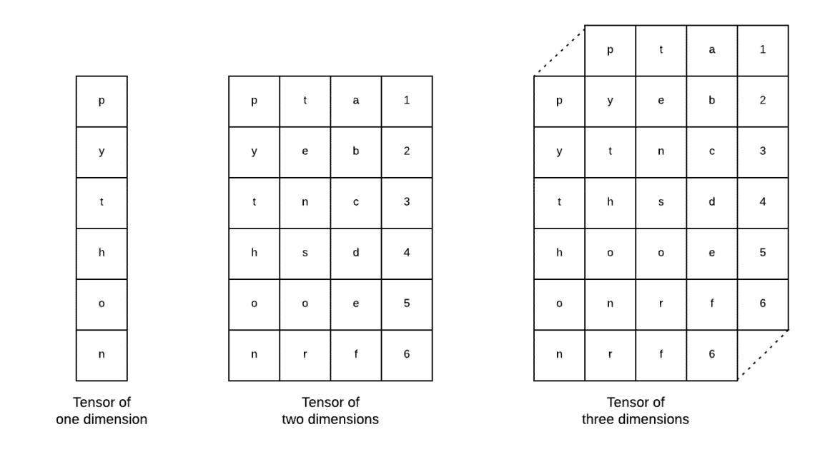 Краткое руководство по Tensorflow