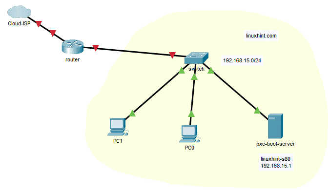 Figure 1: Network topology for PXE boot article