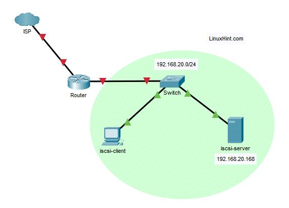 Fig 2: Network topology used in this iSCSI server article