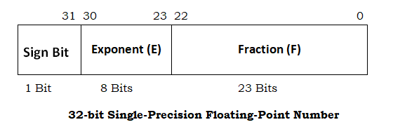 32-bit single-precision floating-point number