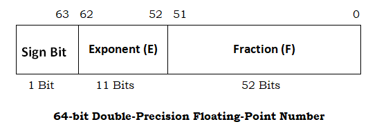 64-bit single-precision floating-point number