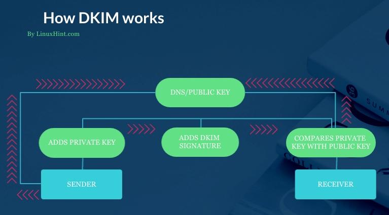 how dkim works