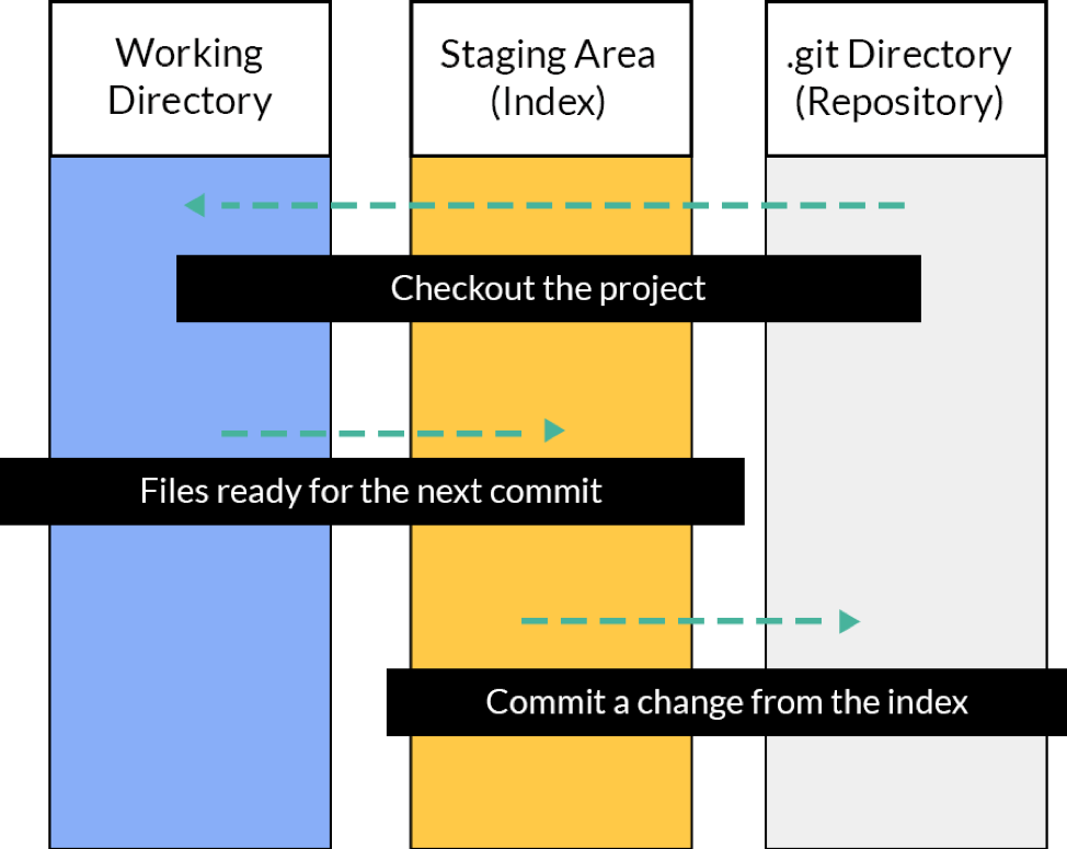How to Restore Git to Previous State: Guide to Restore, Reset, Revert and Rebase